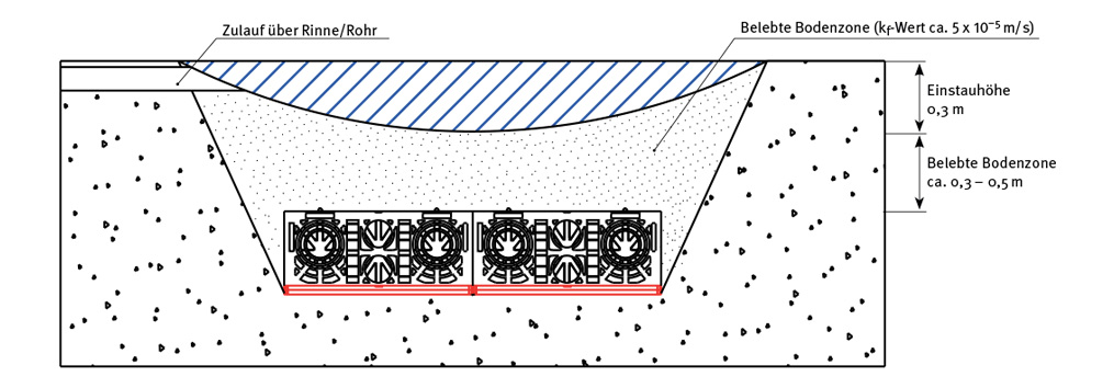 Berühmt Dimensionierung Rigole, Mulden-Rigole, Retentionszisterne - GRAF VSO WR15